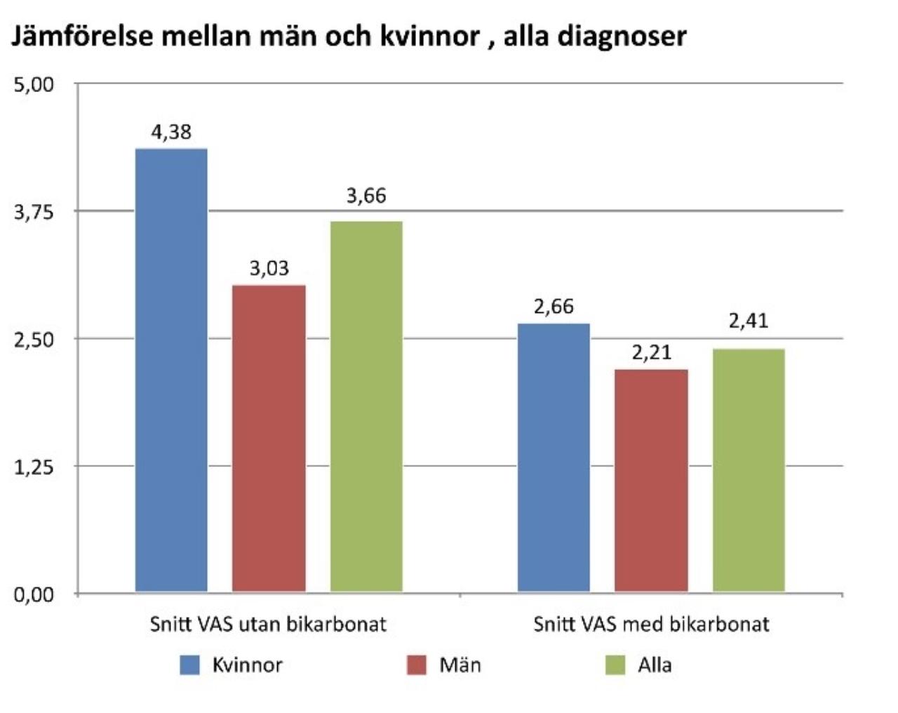 alla diagnoser buffring studie